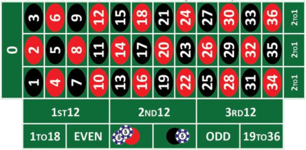 Red Bet Strategy