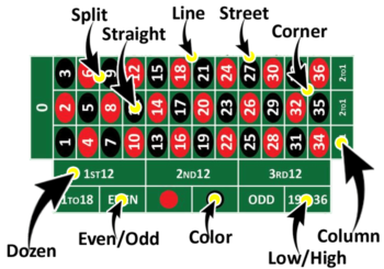 Roulette Table Bets